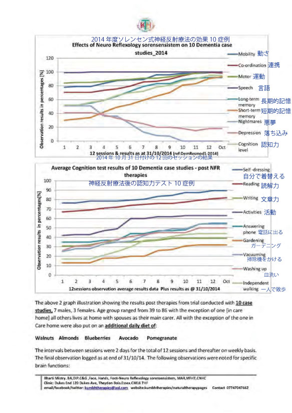 dementia-case-charts